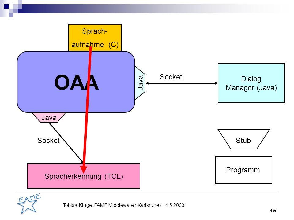 15 Tobias Kluge: FAME Middleware / Karlsruhe / 14.5.2003 OAA Java Sprach- aufnahme (C) Spracherkennung (TCL) Dialog Manager (Java) Socket Stub Programm