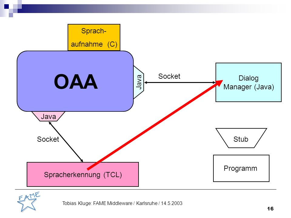 16 Tobias Kluge: FAME Middleware / Karlsruhe / 14.5.2003 OAA Java Sprach- aufnahme (C) Spracherkennung (TCL) Dialog Manager (Java) Socket Stub Programm