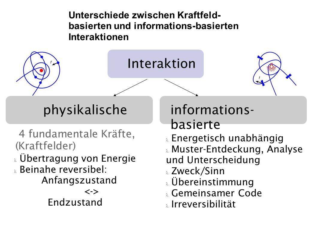 Unterschiede zwischen Kraftfeld- basierten und informations-basierten Interaktionen Interaktion physikalischeinformations- basierte 4 fundamentale Krä