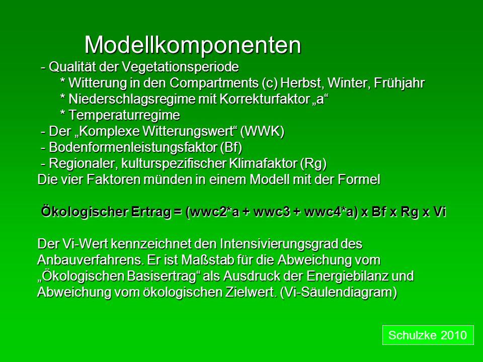 Modellkomponenten Modellkomponenten - Qualität der Vegetationsperiode - Qualität der Vegetationsperiode * Witterung in den Compartments (c) Herbst, Winter, Frühjahr * Witterung in den Compartments (c) Herbst, Winter, Frühjahr * Niederschlagsregime mit Korrekturfaktor a * Niederschlagsregime mit Korrekturfaktor a * Temperaturregime * Temperaturregime - Der Komplexe Witterungswert (WWK) - Der Komplexe Witterungswert (WWK) - Bodenformenleistungsfaktor (Bf) - Bodenformenleistungsfaktor (Bf) - Regionaler, kulturspezifischer Klimafaktor (Rg) - Regionaler, kulturspezifischer Klimafaktor (Rg) Die vier Faktoren münden in einem Modell mit der Formel Ökologischer Ertrag = (wwc2*a + wwc3 + wwc4*a) x Bf x Rg x Vi Ökologischer Ertrag = (wwc2*a + wwc3 + wwc4*a) x Bf x Rg x Vi Der Vi-Wert kennzeichnet den Intensivierungsgrad des Anbauverfahrens.