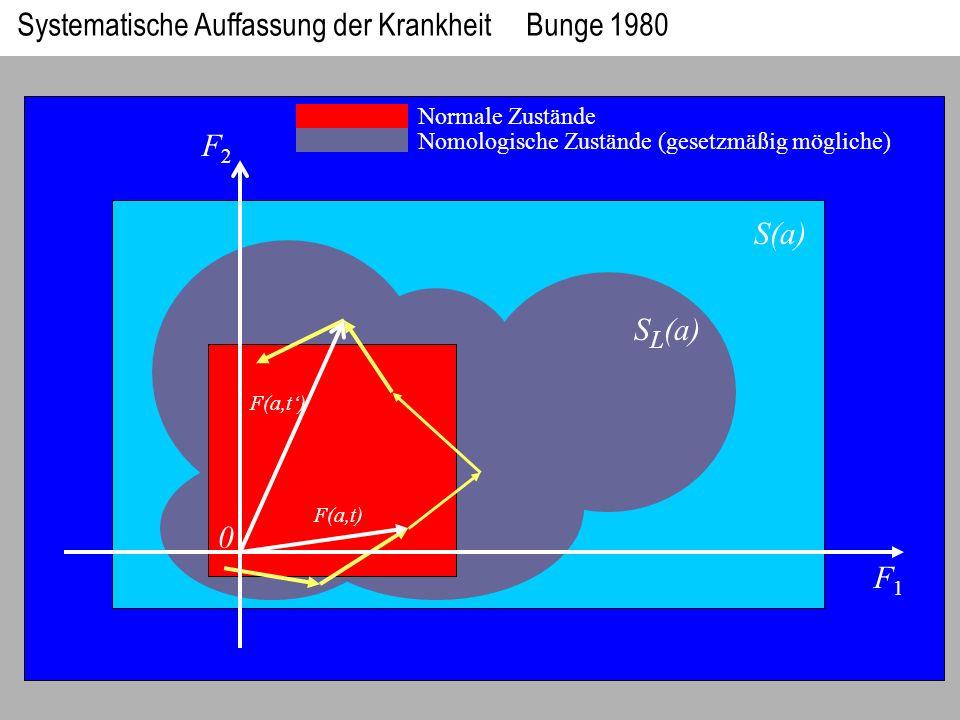 F2F2 F1F1 S(a) S L (a) 0 F(a,t) Normale Zustände Nomologische Zustände (gesetzmäßig mögliche) Systematische Auffassung der Krankheit Bunge 1980