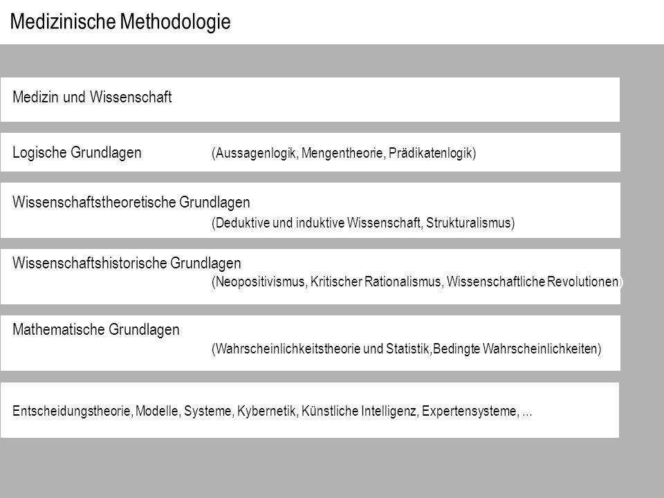 Medizinische Methodologie Medizin und Wissenschaft Logische Grundlagen (Aussagenlogik, Mengentheorie, Prädikatenlogik) Wissenschaftstheoretische Grund