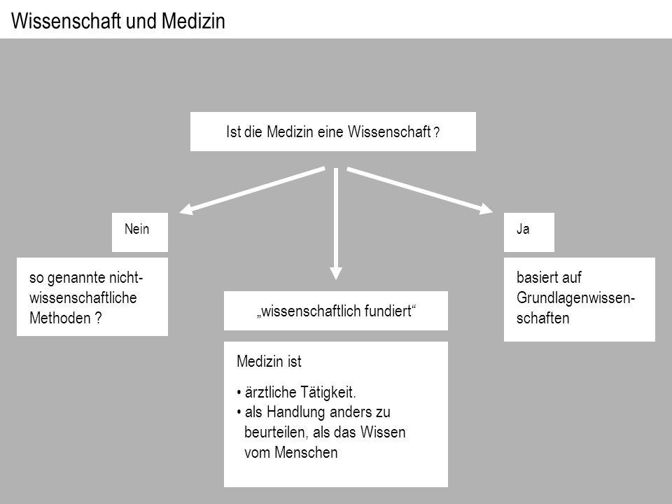 Meta-Indikation Ja Nein Initiale Informationen Wie.