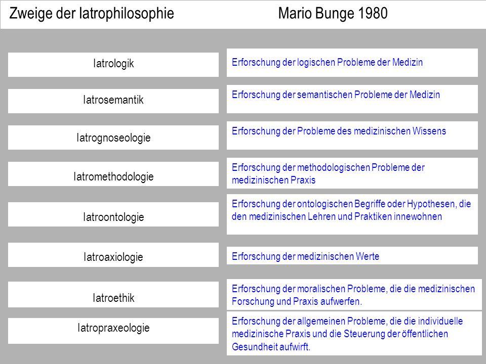 Zweige der Iatrophilosophie Mario Bunge 1980 Iatrologik Erforschung der logischen Probleme der Medizin Iatrosemantik Erforschung der semantischen Prob
