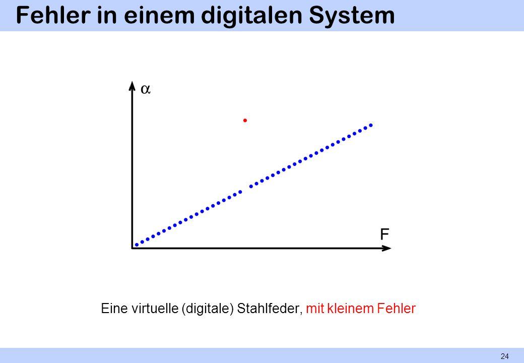 Fehler in einem digitalen System Eine virtuelle (digitale) Stahlfeder, mit kleinem Fehler 24