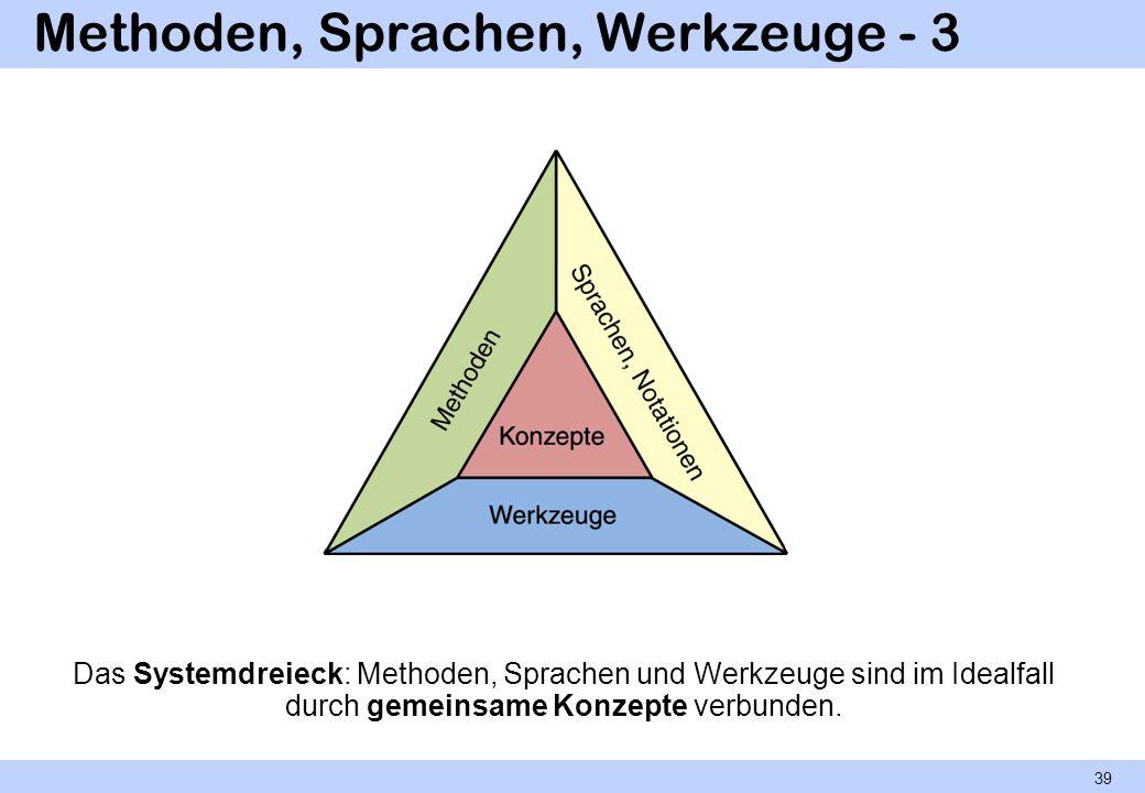 Methoden, Sprachen, Werkzeuge - 3 Das Systemdreieck: Methoden, Sprachen und Werkzeuge sind im Idealfall durch gemeinsame Konzepte verbunden. 39