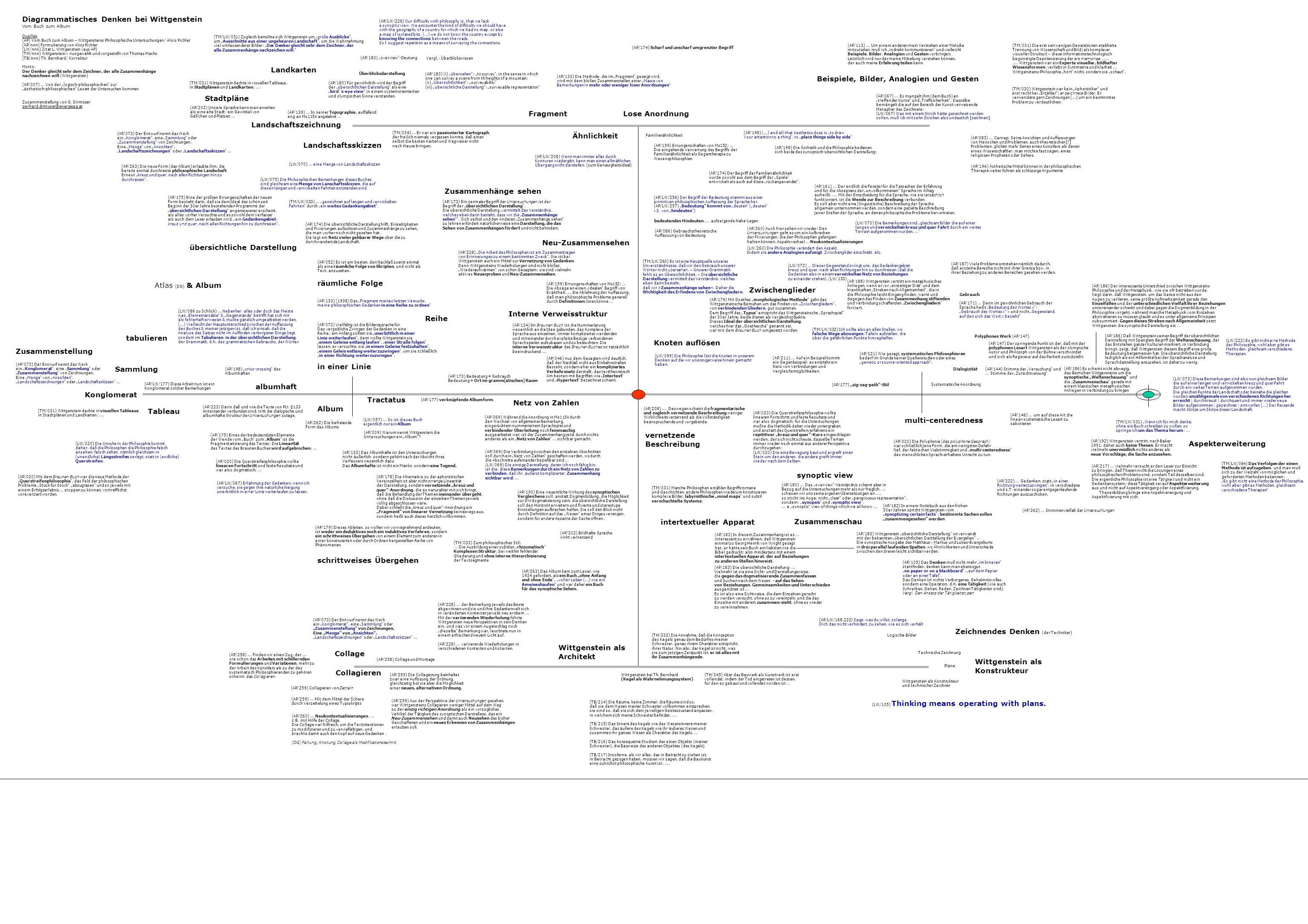 Diagrammatisches Denken bei Wittgenstein Vom Buch zum Album Quellen (AP) Vom Buch zum Album – Wittgensteins Philosophische Untersuchungen / Alois Pich