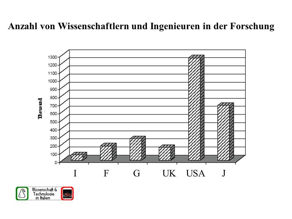 Anzahl von Wissenschaftlern und Ingenieuren in der Forschung I F G UK USA J