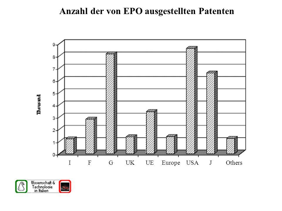 Anzahl der von EPO ausgestellten Patenten I F G UK USA J I F G UK UE Europe USA J Others
