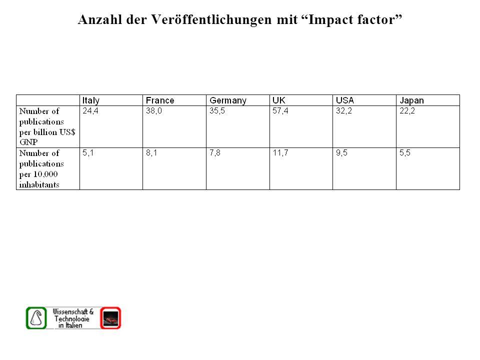 Anzahl der Veröffentlichungen mit Impact factor