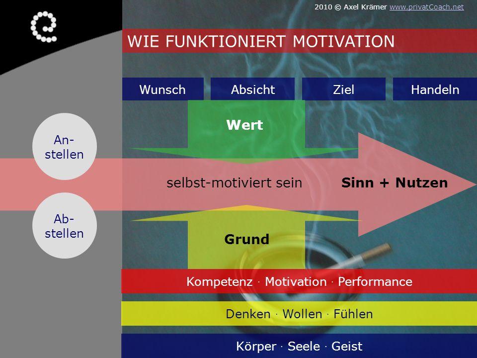 selbst-motiviert seinSinn + Nutzen WunschAbsichtZielHandeln An- stellen Ab- stellen Denken. Wollen. Fühlen Körper. Seele. Geist Kompetenz. Motivation.
