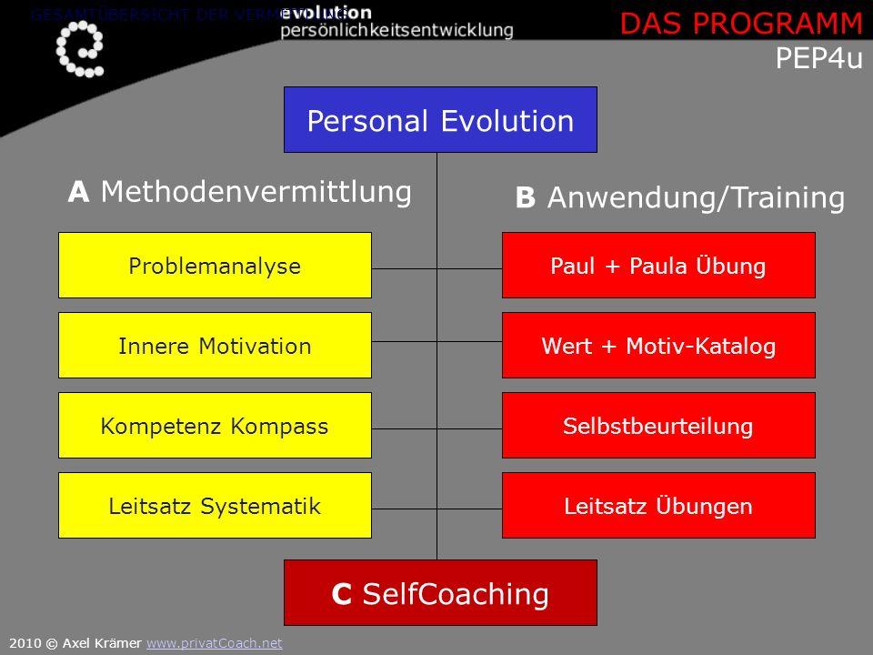Personal Evolution Leitsatz Übungen Selbstbeurteilung Wert + Motiv-Katalog Paul + Paula Übung Leitsatz Systematik Kompetenz Kompass Problemanalyse Inn