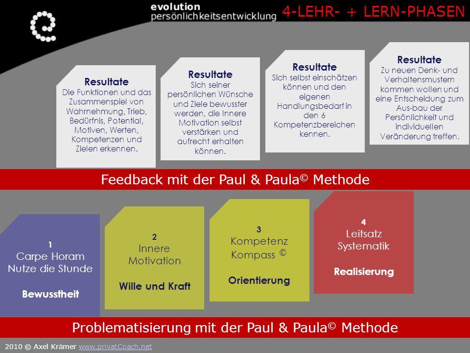 4 Leitsatz Systematik Realisierung Problematisierung mit der Paul & Paula © Methode Resultate Zu neuen Denk- und Verhaltensmustern kommen wollen und e
