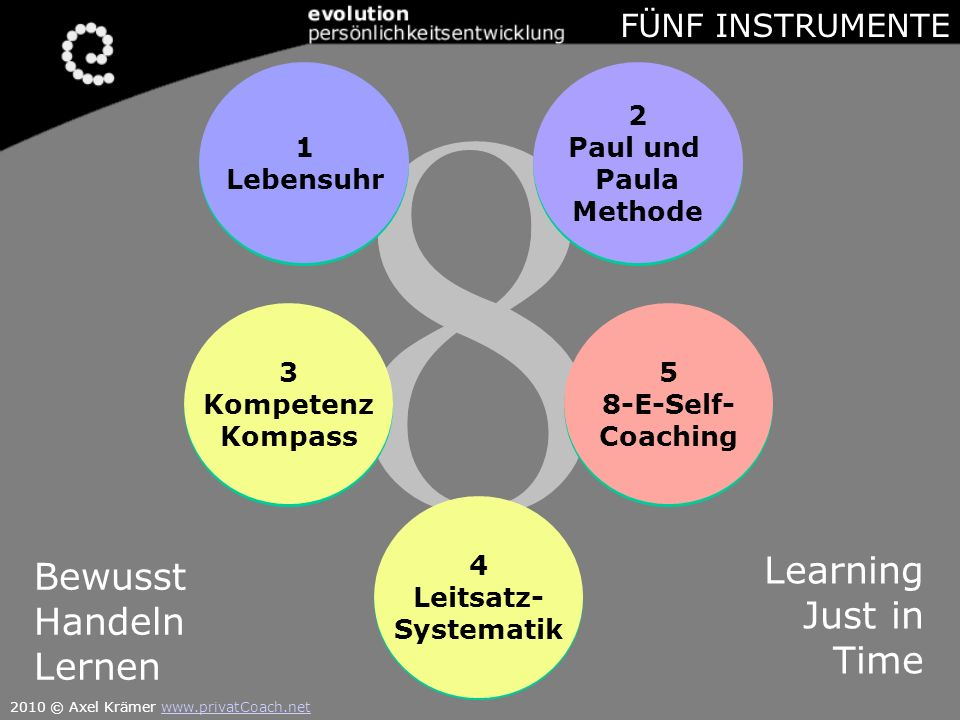 8 8 Was Woher Womit Wann Wie Wo Wohin Warum 4 Leitsatz- Systematik 1 Lebensuhr 3 Kompetenz Kompass 5 8-E-Self- Coaching 2 Paul und Paula Methode Bewusst Handeln Lernen Learning Just in Time FÜNF INSTRUMENTE 2010 © Axel Krämer www.privatCoach.netwww.privatCoach.net