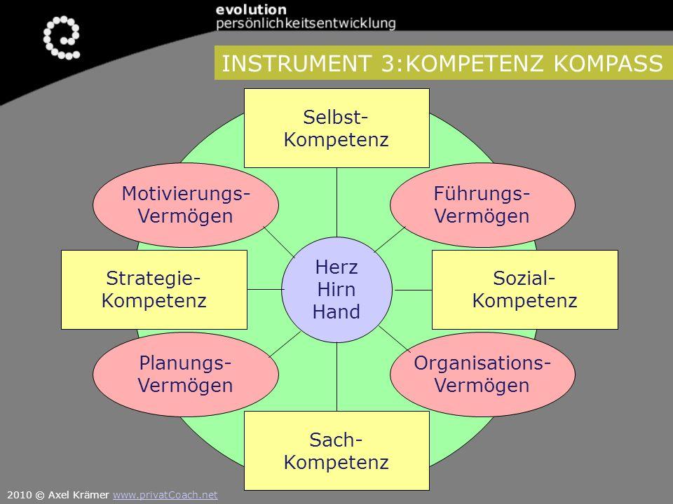 Herz Hirn Hand Selbst- Kompetenz Strategie- Kompetenz Sozial- Kompetenz Sach- Kompetenz Motivierungs- Vermögen Planungs- Vermögen Organisations- Vermö