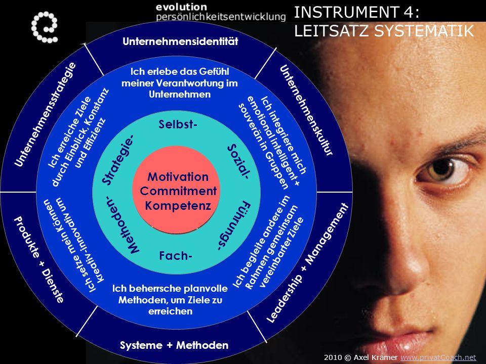 INSTRUMENT 4: LEITSATZ SYSTEMATIK Unternehmensidentität Unternehmensstrategie Produkte + Dienste Systeme + Methoden Leadership + Management Unternehme