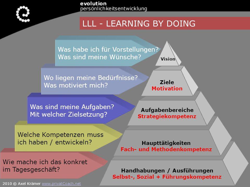 LLL - LEARNING BY DOING Vision Handhabungen / Ausführungen Selbst-, Sozial + Führungskompetenz Ziele Motivation Aufgabenbereiche Strategiekompetenz Ha