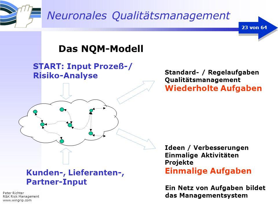 Neuronales Qualitätsmanagement Peter Richter R&K Risk Management www.wingrip.com 23 von 64 Ein Netz von Aufgaben bildet das Managementsystem Standard-