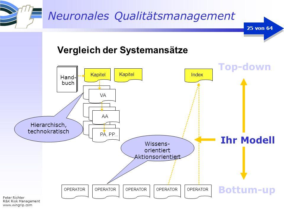 Neuronales Qualitätsmanagement Peter Richter R&K Risk Management www.wingrip.com 25 von 64 Top-down Bottum-up Ihr Modell Hand- buch Kapitel VA AA PA,