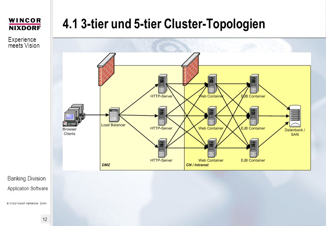Experience meets Vision © Wincor Nixdorf International GmbH 12 Banking Division Application Software 4.1 3-tier und 5-tier Cluster-Topologien