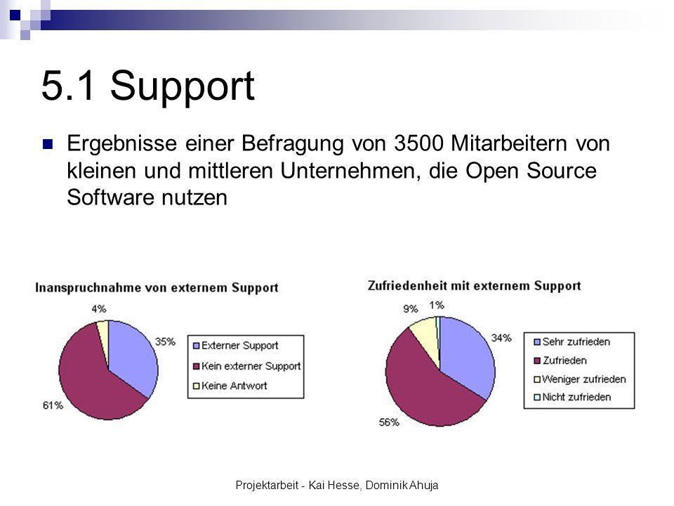 Projektarbeit - Kai Hesse, Dominik Ahuja 5.1 Support Ergebnisse einer Befragung von 3500 Mitarbeitern von kleinen und mittleren Unternehmen, die Open