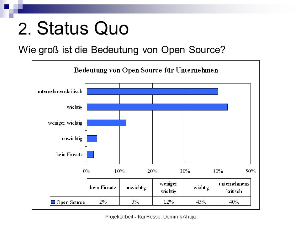 Projektarbeit - Kai Hesse, Dominik Ahuja 2.Status Quo Wie groß ist die Zufriedenheit d.