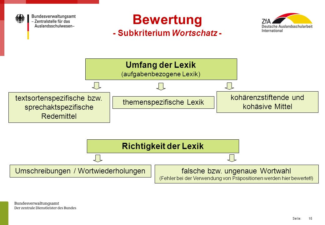 15 Seite: Bewertung - Subkriterium Wortschatz - textsortenspezifische bzw.