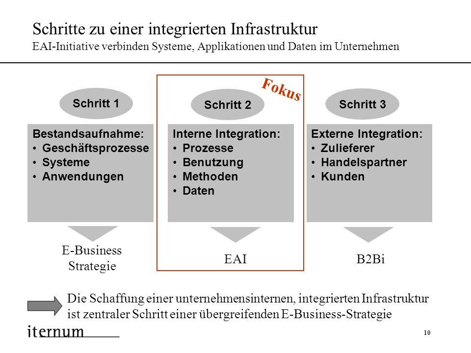 10 Schritte zu einer integrierten Infrastruktur EAI-Initiative verbinden Systeme, Applikationen und Daten im Unternehmen Die Schaffung einer unternehm