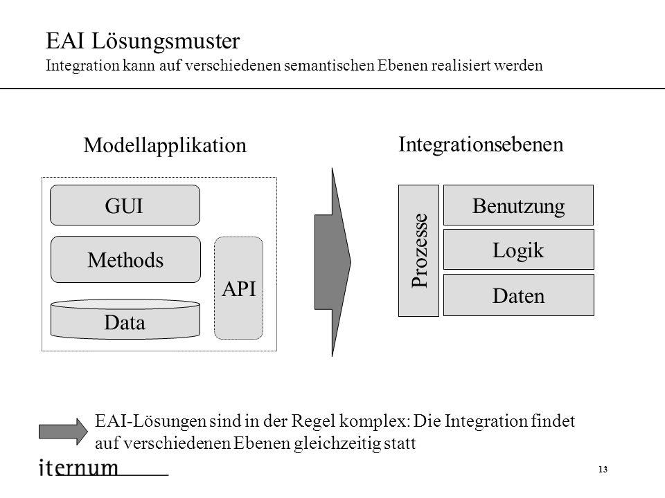 13 EAI Lösungsmuster Integration kann auf verschiedenen semantischen Ebenen realisiert werden EAI-Lösungen sind in der Regel komplex: Die Integration