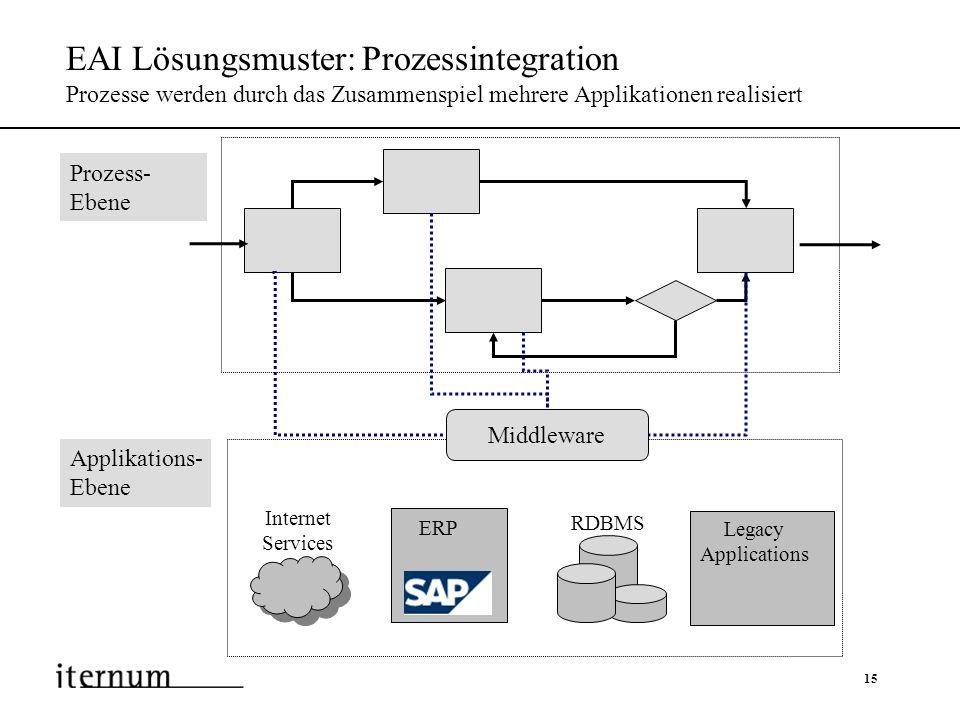 15 EAI Lösungsmuster: Prozessintegration Prozesse werden durch das Zusammenspiel mehrere Applikationen realisiert ERP RDBMS Legacy Applications Intern