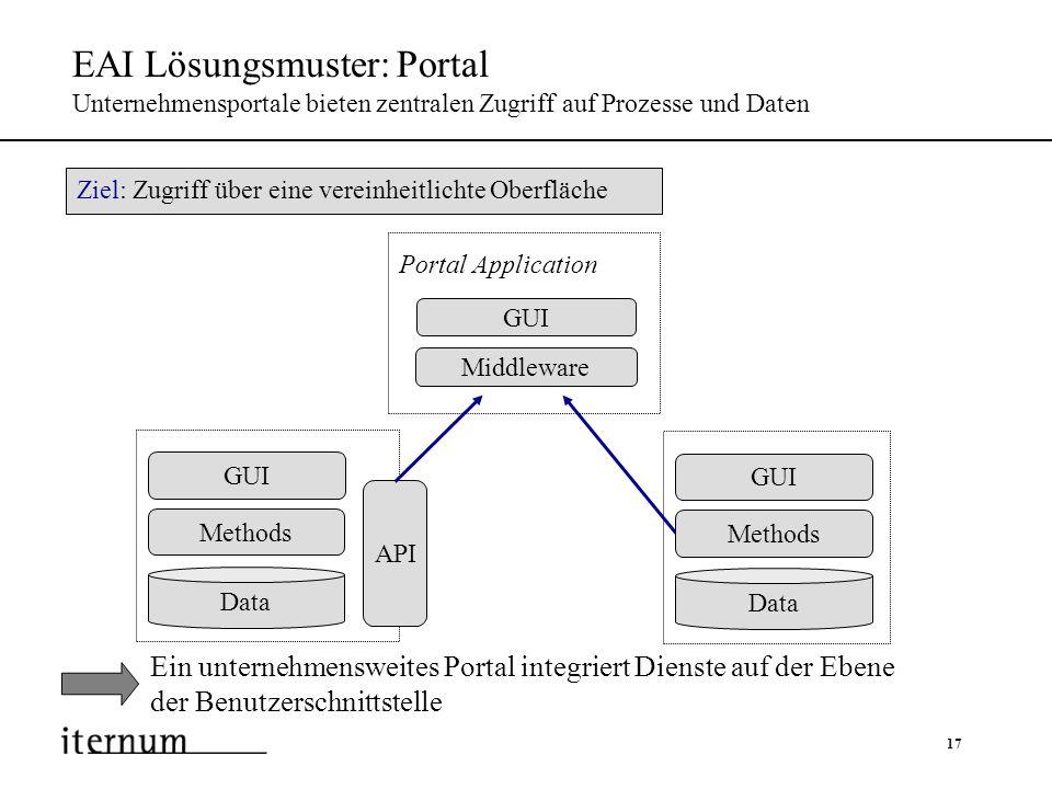 17 EAI Lösungsmuster: Portal Unternehmensportale bieten zentralen Zugriff auf Prozesse und Daten Ein unternehmensweites Portal integriert Dienste auf