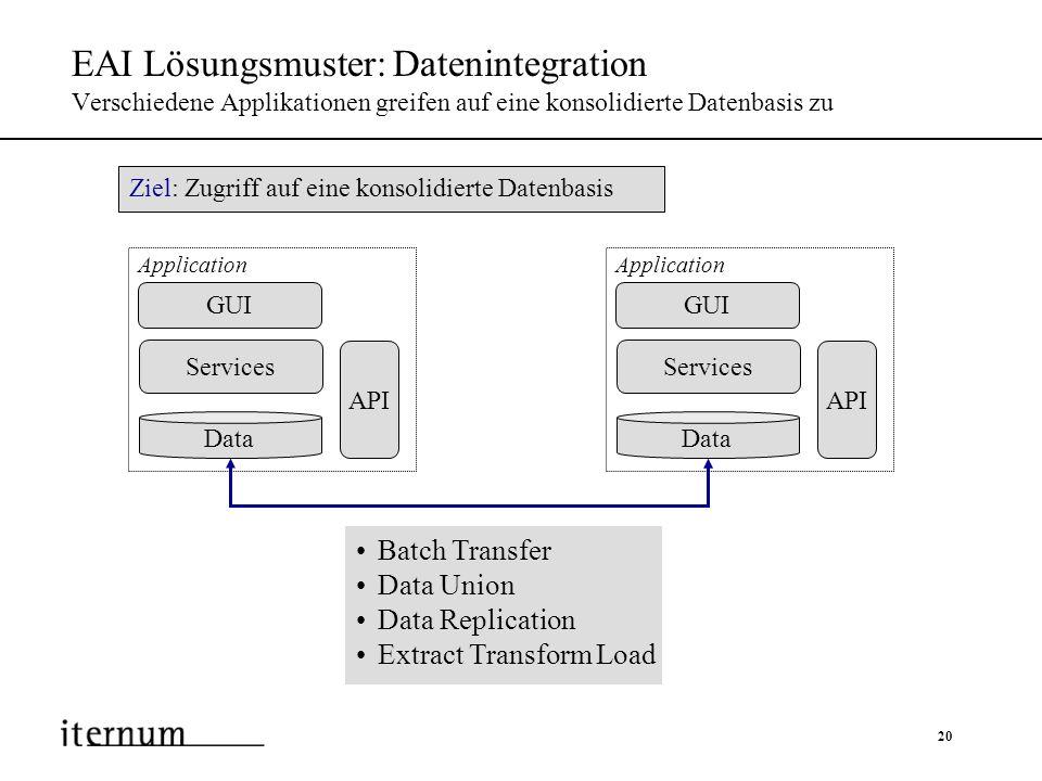 20 EAI Lösungsmuster: Datenintegration Verschiedene Applikationen greifen auf eine konsolidierte Datenbasis zu Services GUI API Application Data Servi