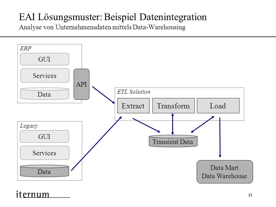 21 EAI Lösungsmuster: Beispiel Datenintegration Analyse von Unternehmensdaten mittels Data-Warehousing Services GUI API ERP Data Services GUI Legacy D