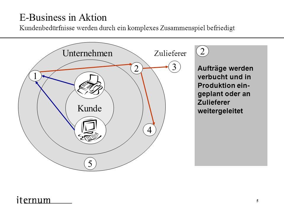 6 E-Business in Aktion Kundenbedürfnisse werden durch ein komplexes Zusammenspiel befriedigt Produkt wird hergestellt und an den Kunden ausgeliefert 3 Kunde Zulieferer Unternehmen 1 2 4 5 3 4