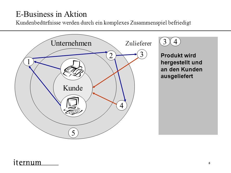 7 E-Business in Aktion Kundenbedürfnisse werden durch ein komplexes Zusammenspiel befriedigt Zur zeitnahen Erfüllung von Kundenwünschen ist eine integrierte Infrastruktur notwendig Support wird über die gleichen Kanäle geleistet, die auch für den Vertrieb genutzt werden 5 Kunde Zulieferer Unternehmen 1 2 4 5 3