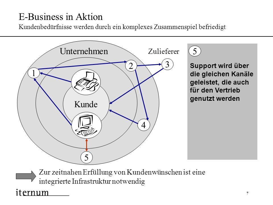 7 E-Business in Aktion Kundenbedürfnisse werden durch ein komplexes Zusammenspiel befriedigt Zur zeitnahen Erfüllung von Kundenwünschen ist eine integ