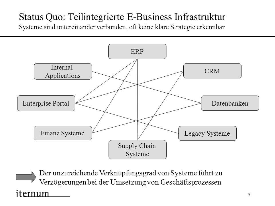 9 Ziel: Integrierte E-Business Infrastruktur Kundenwünsche werden zeitnah und nach Bedarf ausgeführt Verteilte Daten und Funktionalitäten werden im Rahmen einer EAI-Initiative auf einer einheitlichen Plattform zusammengeführt ERP CRM Datenbanken Legacy Systeme Supply Chain Systeme Finanz Systeme Enterprise Portal EAI Lösung