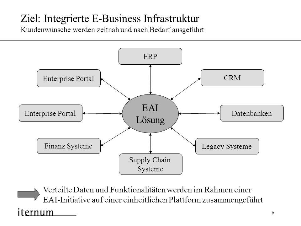 10 Schritte zu einer integrierten Infrastruktur EAI-Initiative verbinden Systeme, Applikationen und Daten im Unternehmen Die Schaffung einer unternehmensinternen, integrierten Infrastruktur ist zentraler Schritt einer übergreifenden E-Business-Strategie Schritt 1 Externe Integration: Zulieferer Handelspartner Kunden Schritt 2 Schritt 3 Interne Integration: Prozesse Benutzung Methoden Daten Bestandsaufnahme: Geschäftsprozesse Systeme Anwendungen E-Business Strategie EAIB2Bi Fokus