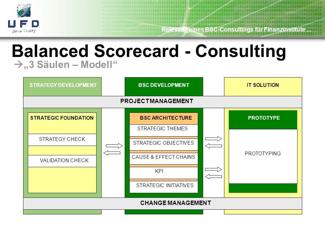Relevanz eines BSC-Consultings für Finanzinstitute... Balanced Scorecard - Consulting 3 Säulen – Modell BSC DEVELOPMENT BSC ARCHITECTURE STRATEGIC THE