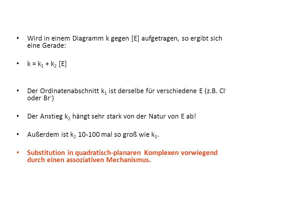 Wird in einem Diagramm k gegen [E] aufgetragen, so ergibt sich eine Gerade: k = k 1 + k 2 [E] Der Ordinatenabschnitt k 1 ist derselbe für verschiedene E (z.B.