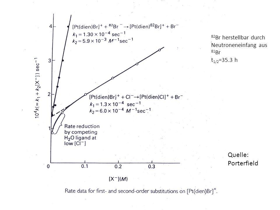 Quelle: Porterfield 82 Br herstellbar durch Neutroneneinfang aus 81 Br t 1/2 =35.3 h