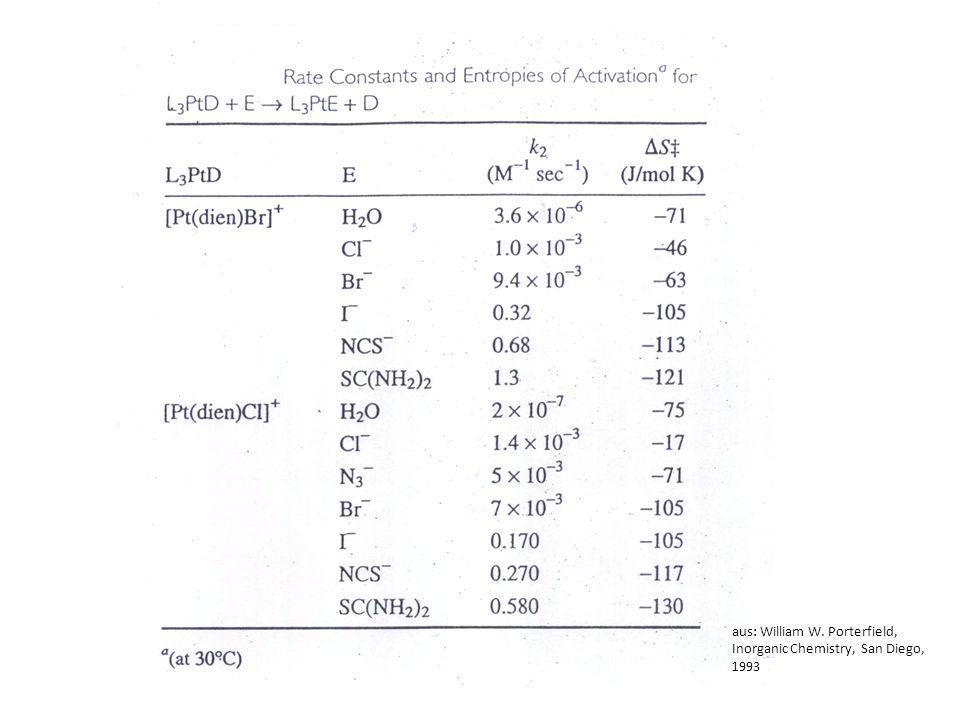 aus: William W. Porterfield, Inorganic Chemistry, San Diego, 1993