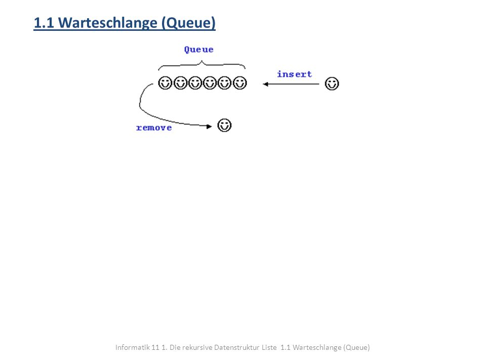 Informatik 11 1. Die rekursive Datenstruktur Liste 1.1 Warteschlange (Queue) 1.1 Warteschlange (Queue)