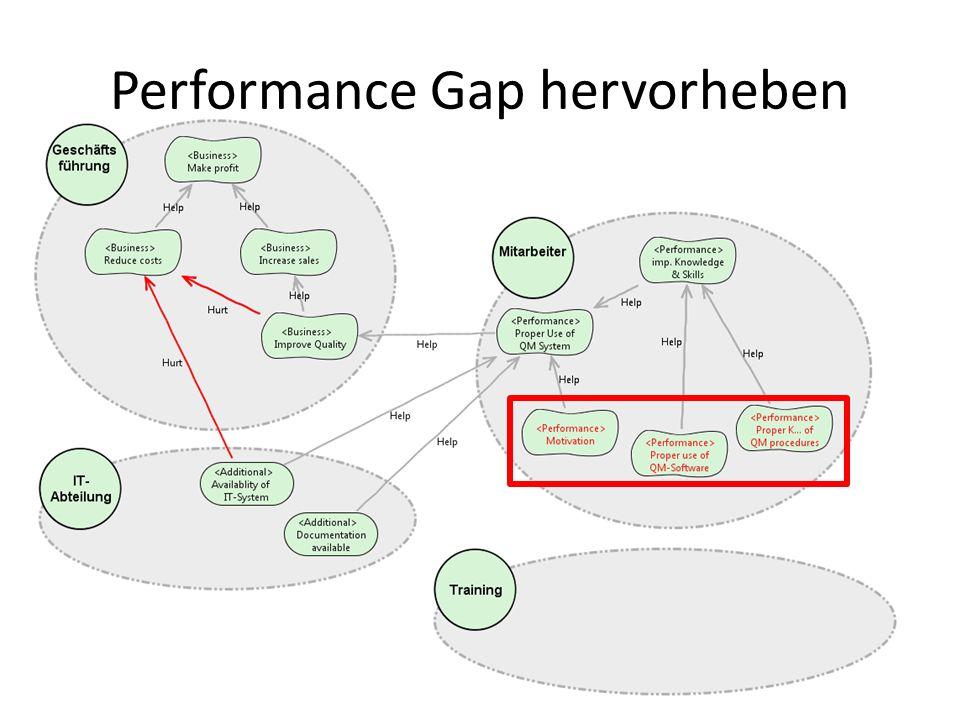 Performance Gap hervorheben