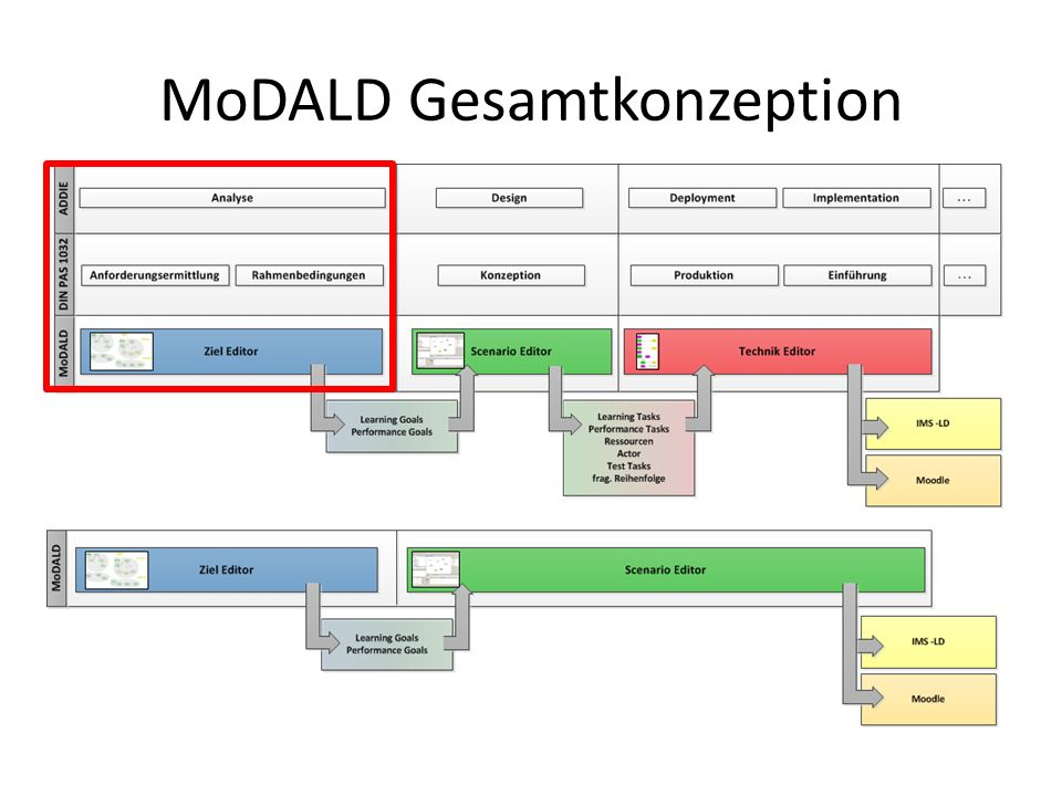 Didaktische Referenzmodelle … Analysephase (DIN PAS 1032) Analysephase (ADDIE) … …