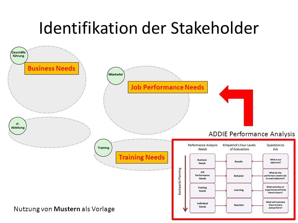 Identifikation der Stakeholder Business Needs Training Needs Job Performance Needs ADDIE Performance Analysis Nutzung von Mustern als Vorlage