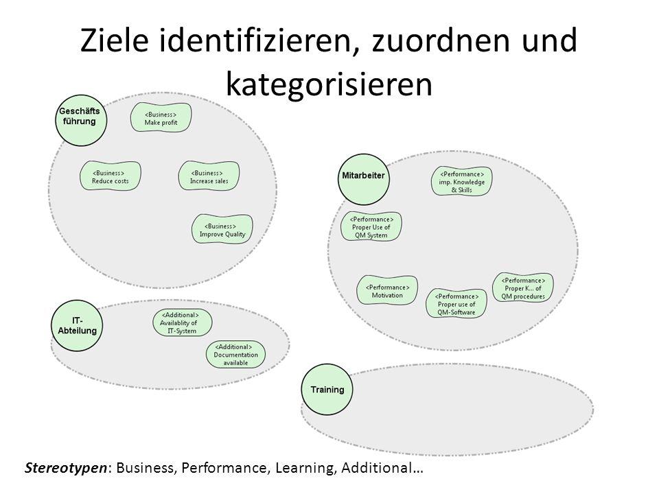 Ziele identifizieren, zuordnen und kategorisieren Stereotypen: Business, Performance, Learning, Additional…