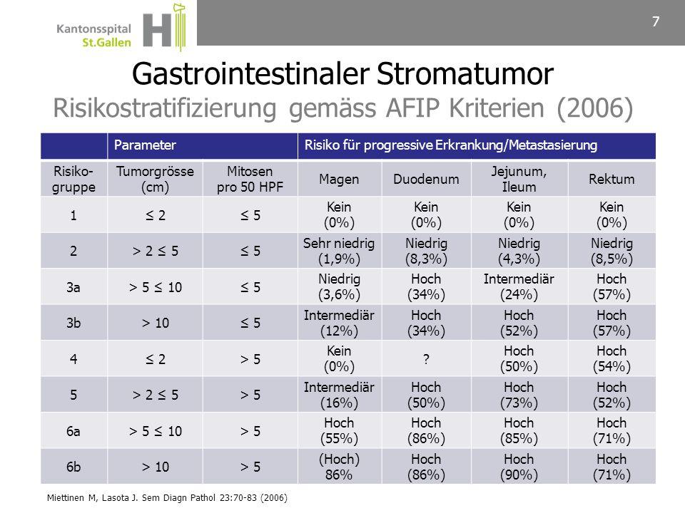 7 ParameterRisiko für progressive Erkrankung/Metastasierung Risiko- gruppe Tumorgrösse (cm) Mitosen pro 50 HPF MagenDuodenum Jejunum, Ileum Rektum 1 2