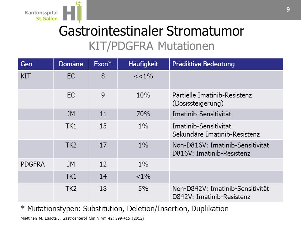 9 GenDomäneExon*HäufigkeitPrädiktive Bedeutung KITEC8<<1% EC910%Partielle Imatinib-Resistenz (Dosissteigerung) JM1170%Imatinib-Sensitivität TK1131%Ima