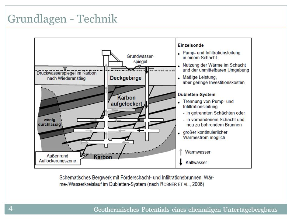 Geothermisches Potentials eines ehemaligen Untertagebergbaus 4 Grundlagen - Technik